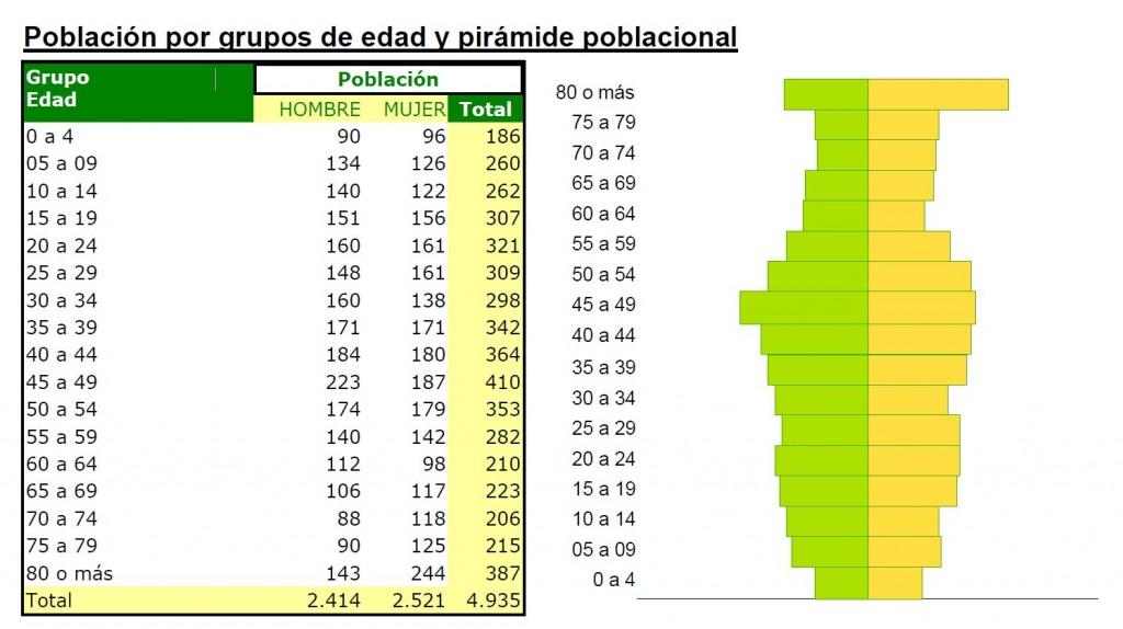 piramida poblacional doña mencía