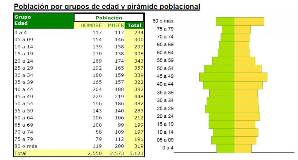 piramide poblacional benamejí junio