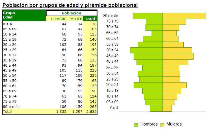 piramide poblacional carcabuey junio
