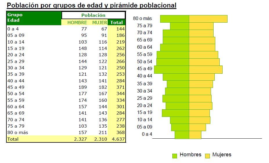 piramide poblacional iznajar junio