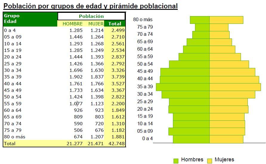piramide poblacional lucena  junio